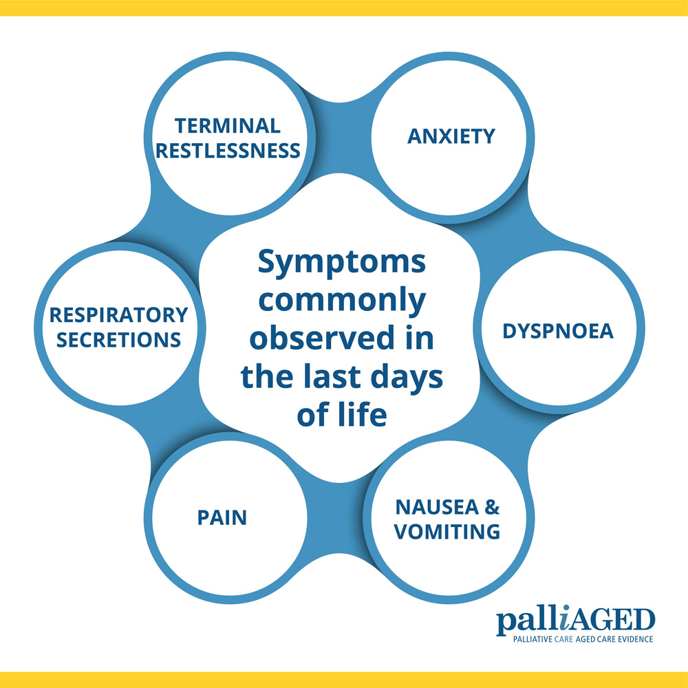 Symptoms commonly observed in the last days of life infographic - Terminal restlessness, anxiety, dyspnoea, nausea and vomiting, pain, respiratory secretions